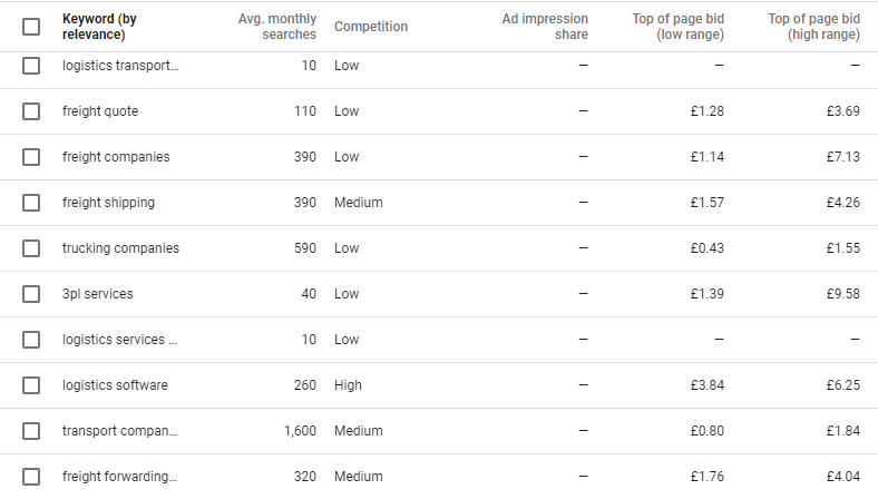 AdWords Suggested Bids - Google AdWords Cost: How Much Will it Cost You?