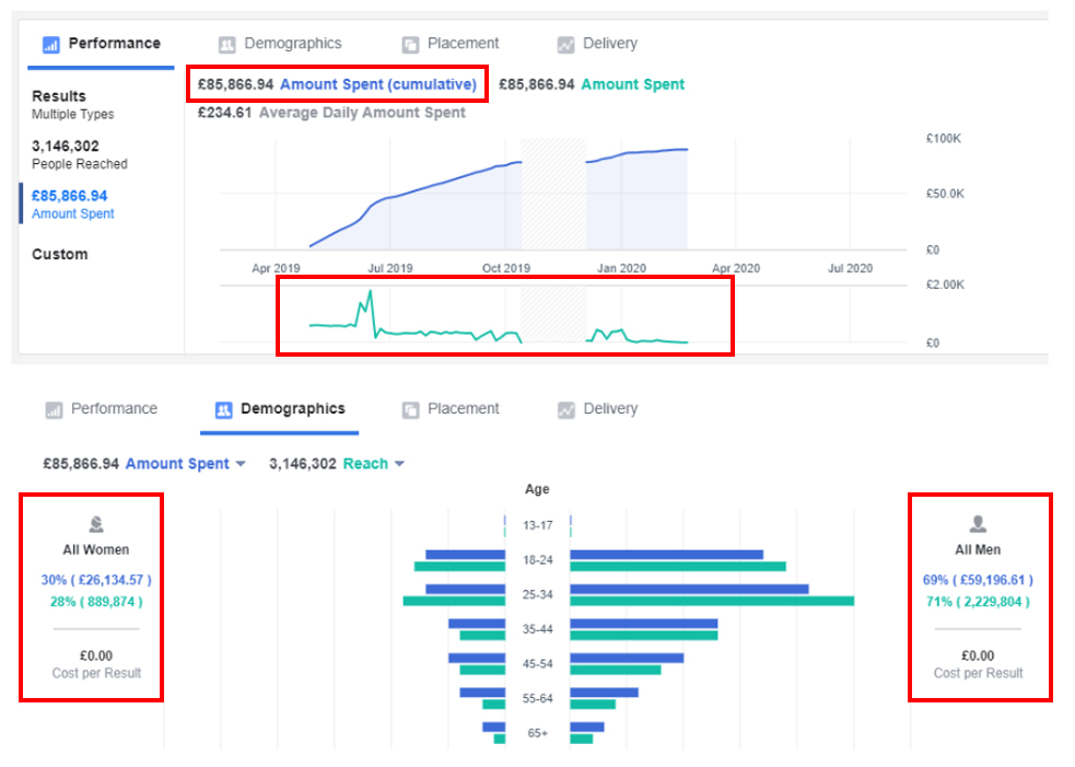 Facebook Ads Audit Demographics Results and Targeting PPC Geeks - Free Pay Per Click Ads Audits