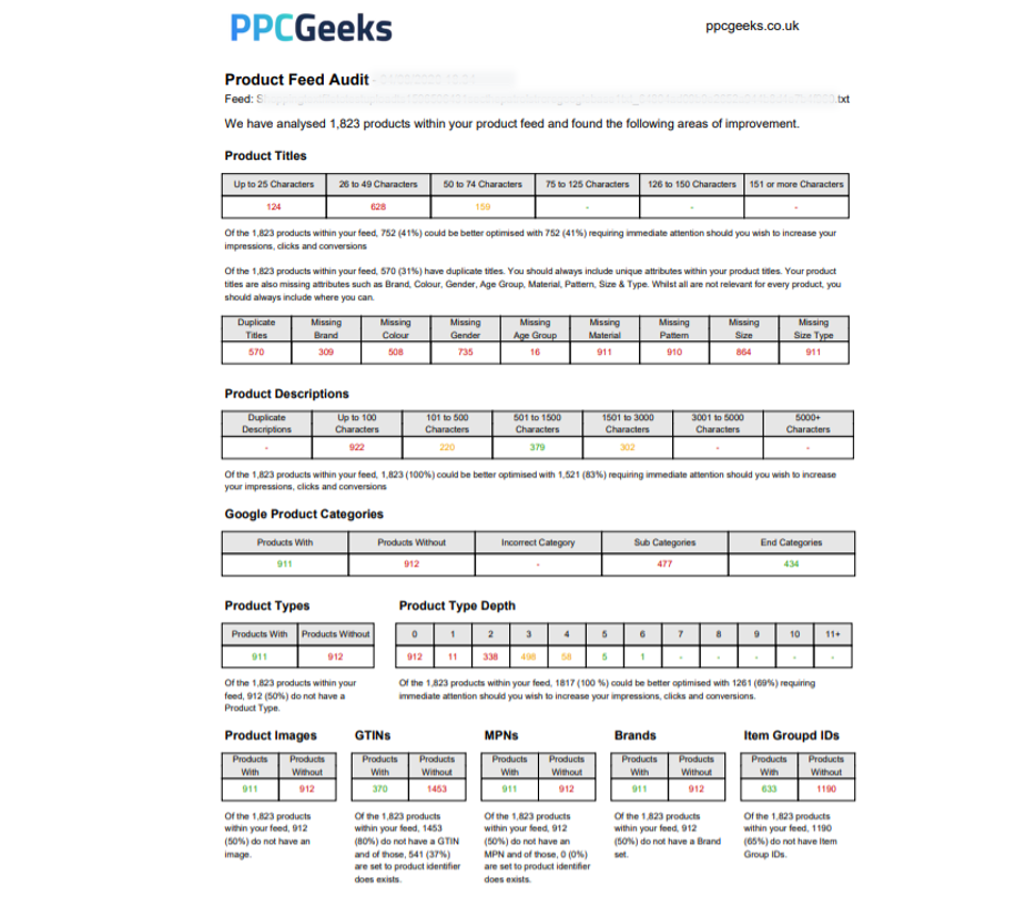 PPC Geeks free Shopping Feed Audit Example showing 1823 products and areas to improve Aug 2020 - Free eCommerce Shopping Feed Audit