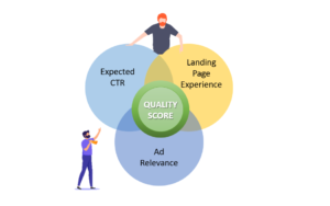 Image showing how the three parts consisting of your keywords CTR, Ad Relevance and Landing Page score all combine to make your quality score