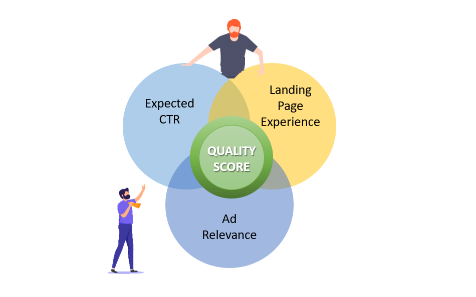 PPC Geeks Google Ads News How Quality Score is Worked Out by Google Ads Expected CTR Ad Relevance Landing Page Experience Sept 2020 - Google Ads