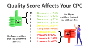 Image showing how increasing your quality score from 1 through to 10 could impact how much more or less you pay per click compared to your competitors