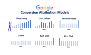 Image showing the Six different types of Google Ads Conversion Attribution Models