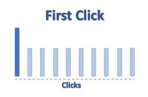 Image showing the First Click Conversion Attribution Model with all of the conversion assigned to the first click