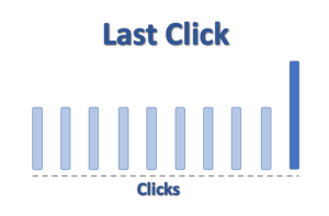 Image showing Last Click Conversion Attribution Model where all of the conversion is assigned to the very last click out of 10 clicks