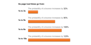Image showing a graph that illustrates the bounce rate increasing as page load speed reduces