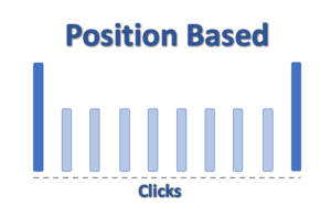Image showing the Position Based Conversion Attribution Model where the bulk of the conversion is assigned to the First and Last click with a small amount (just 20%) of the sale split equally to any interactions between them