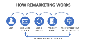 Image showing a flow chart of how remarketing