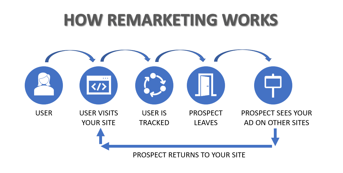 How does remarketing work why should I use it Dec 2020 - Remarketing for Google and Facebook Ads, The All You Need to Know Guide