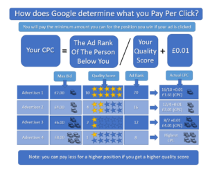 Image showing how Google works out how much you pay per click