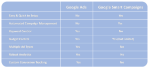 Image showing a table that breaks down what you can and can't do when using the newer 'smart campaigns' verses the older 'normal Google Ads campaign'