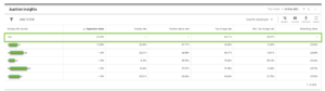 Image showing the Auction Insights screen in Google Ads