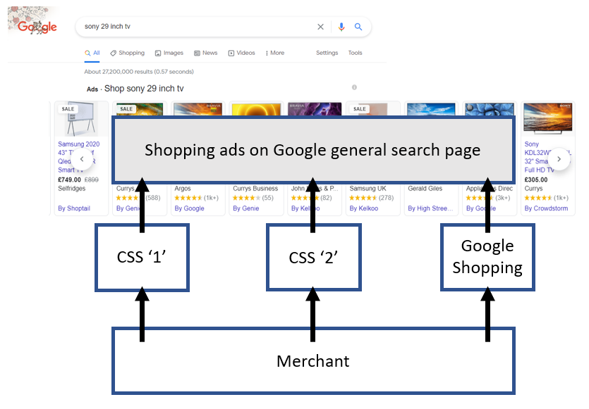 CSS Google Search Page Comparison Shopping Service - CSS Comparison Shopping Services