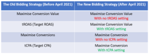 Image showing Target CPA & Target ROAS Bidding Strategies to be Combined