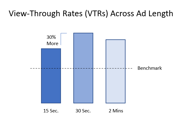 YouTube View Through Rates VTRs Across Ad Length - YouTube Ads