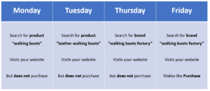 Image explaining the principles around Google Ads Conversion Lag with clicks on four different days leading up to someone making a purchase