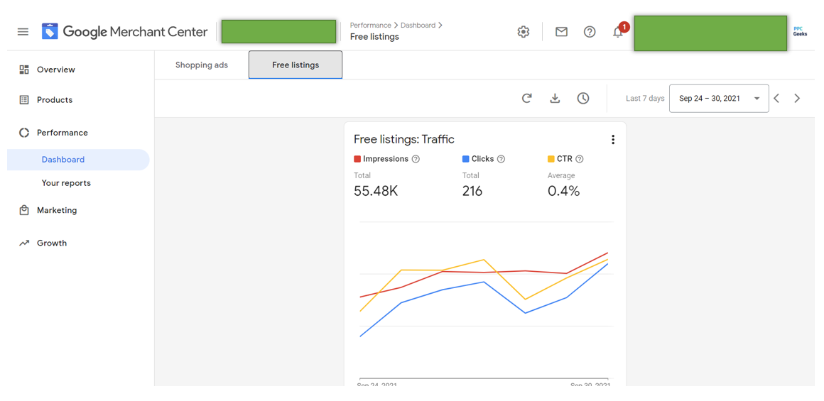 Google Merchnat Center free listings dashboard and results PPC geeks - Feed Optimisation